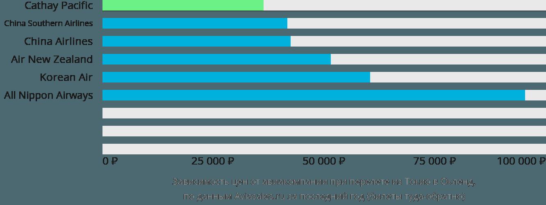 Динамика цен в зависимости от авиакомпании, совершающей перелет из Токио в Окленд