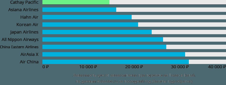 Динамика цен в зависимости от авиакомпании, совершающей перелет из Токио в Китай