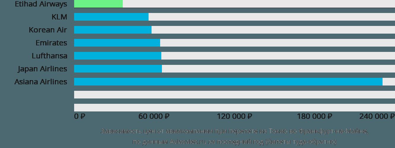 Динамика цен в зависимости от авиакомпании, совершающей перелет из Токио во Франкфурт-на-Майне