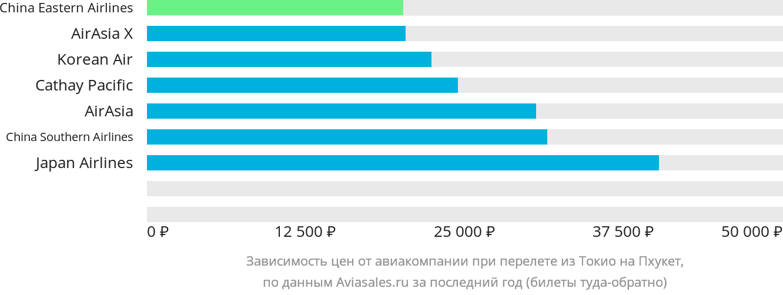 Динамика цен в зависимости от авиакомпании, совершающей перелет из Токио на Пхукет