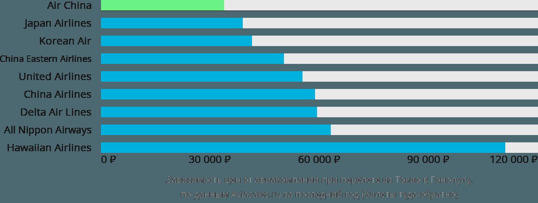 Динамика цен в зависимости от авиакомпании, совершающей перелет из Токио в Гонолулу