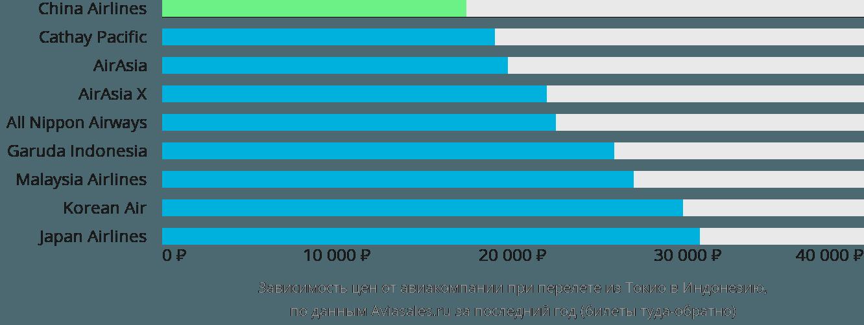 Динамика цен в зависимости от авиакомпании, совершающей перелет из Токио в Индонезию