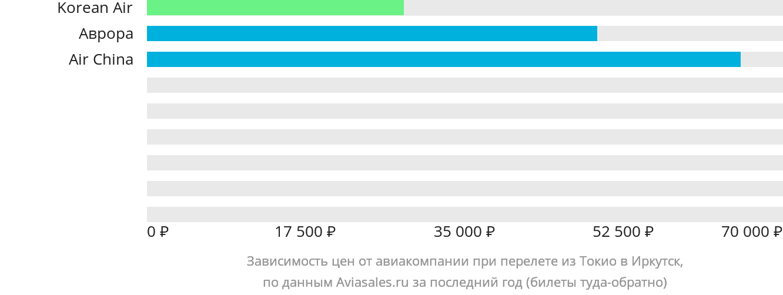 Динамика цен в зависимости от авиакомпании, совершающей перелет из Токио в Иркутск