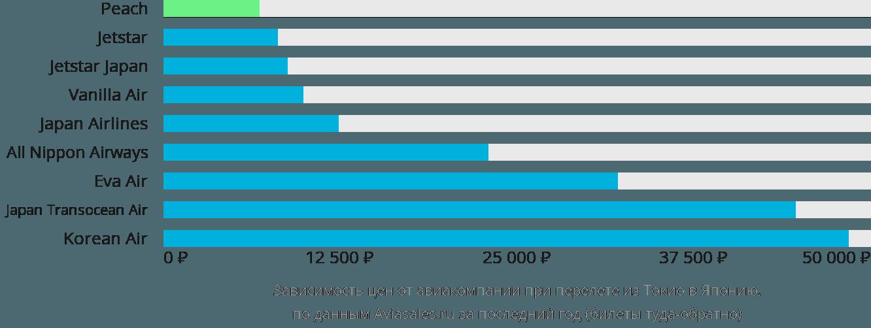 Динамика цен в зависимости от авиакомпании, совершающей перелет из Токио в Японию