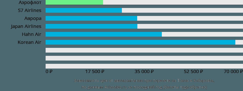 Динамика цен в зависимости от авиакомпании, совершающей перелет из Токио в Хабаровск