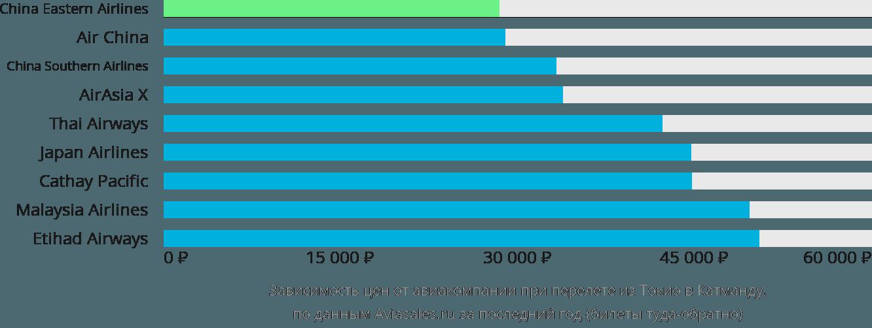 Динамика цен в зависимости от авиакомпании, совершающей перелет из Токио в Катманду