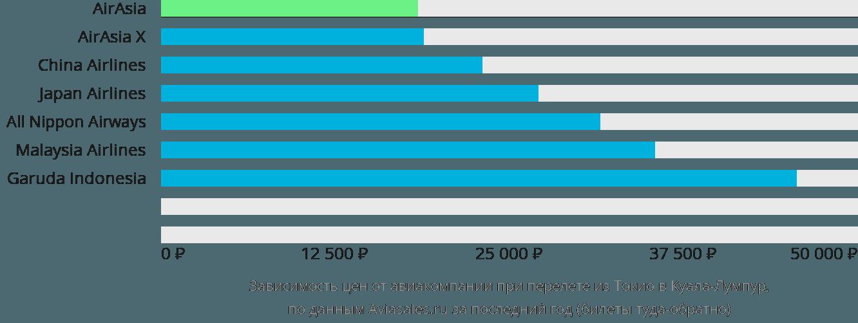 Динамика цен в зависимости от авиакомпании, совершающей перелет из Токио в Куала-Лумпур