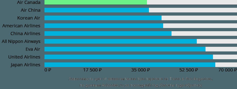 Динамика цен в зависимости от авиакомпании, совершающей перелет из Токио в Лос-Анджелес