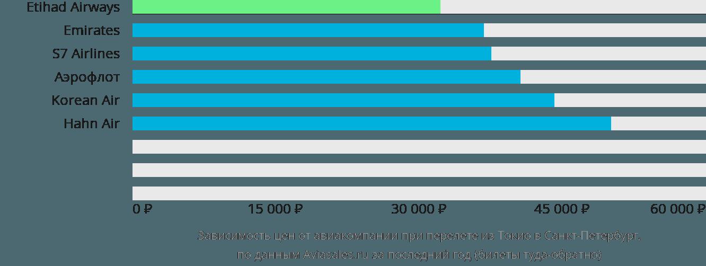 Динамика цен в зависимости от авиакомпании, совершающей перелет из Токио в Санкт-Петербург