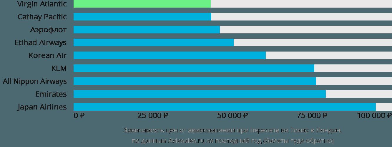 Динамика цен в зависимости от авиакомпании, совершающей перелет из Токио в Лондон