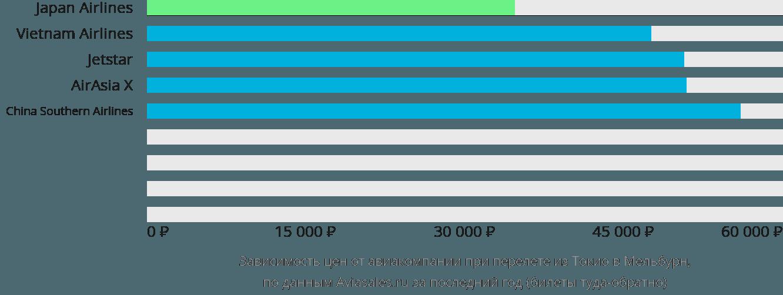 Динамика цен в зависимости от авиакомпании, совершающей перелет из Токио в Мельбурн