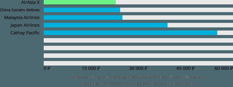Динамика цен в зависимости от авиакомпании, совершающей перелет из Токио в Пномпень
