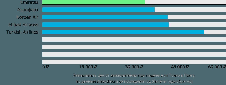 Динамика цен в зависимости от авиакомпании, совершающей перелет из Токио в Прагу