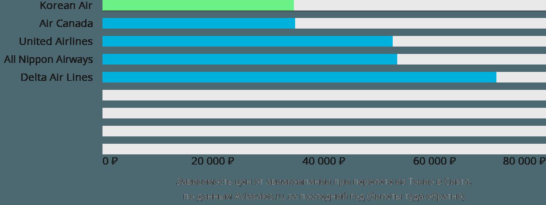 Динамика цен в зависимости от авиакомпании, совершающей перелет из Токио в Сиэтл