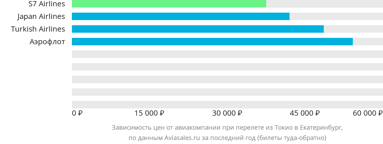 Динамика цен в зависимости от авиакомпании, совершающей перелет из Токио в Екатеринбург