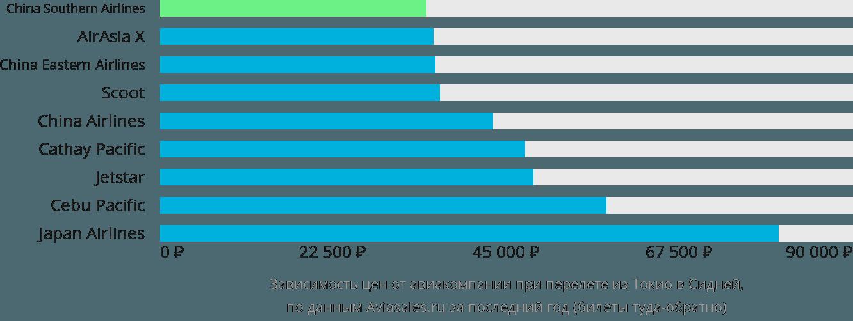 Динамика цен в зависимости от авиакомпании, совершающей перелет из Токио в Сидней