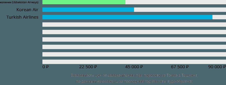 Динамика цен в зависимости от авиакомпании, совершающей перелет из Токио в Ташкент