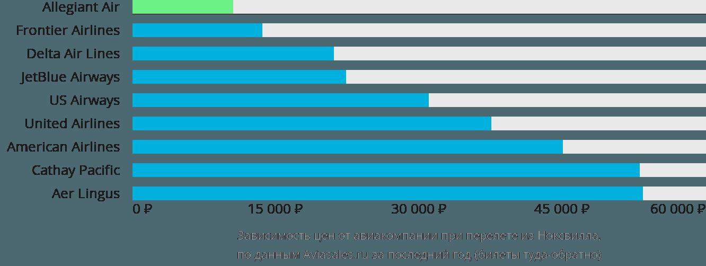 Динамика цен в зависимости от авиакомпании, совершающей перелет из Ноксвилла