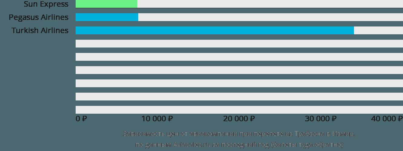 Динамика цен в зависимости от авиакомпании, совершающей перелет из Трабзона в Измир