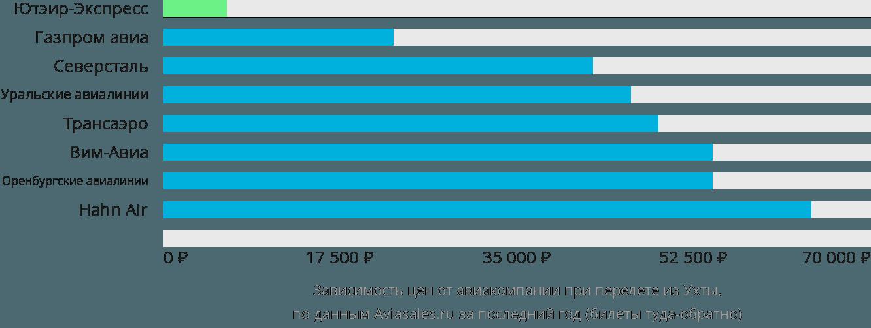 Динамика цен в зависимости от авиакомпании, совершающей перелет из Ухты