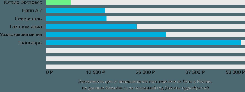 Динамика цен в зависимости от авиакомпании, совершающей перелет из Ухты в Россию
