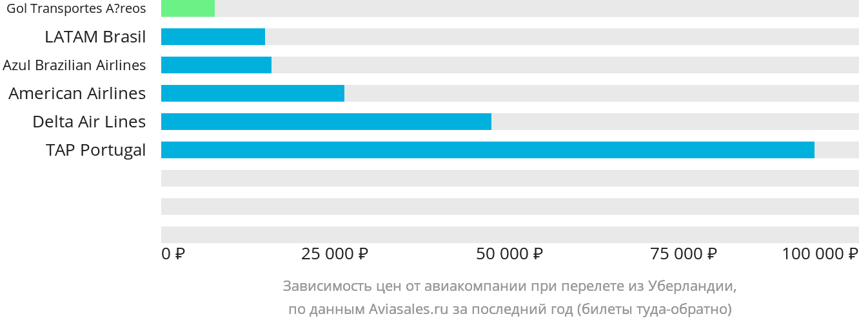 Динамика цен в зависимости от авиакомпании, совершающей перелет из Уберландии