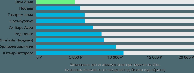 Динамика цен в зависимости от авиакомпании, совершающей перелет из Уфы