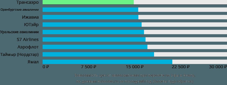 Динамика цен в зависимости от авиакомпании, совершающей перелет из Уфы в Анапу