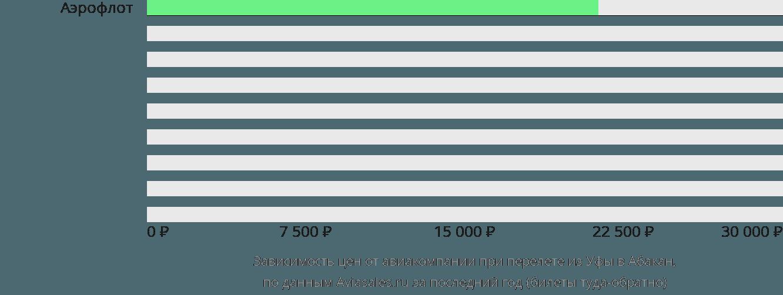 Динамика цен в зависимости от авиакомпании, совершающей перелет из Уфы в Абакан