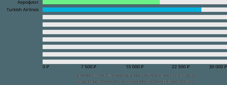 Динамика цен в зависимости от авиакомпании, совершающей перелет из Уфы в Адану