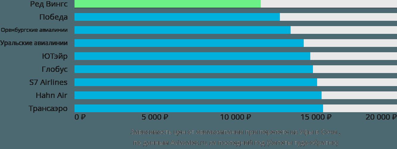 Динамика цен в зависимости от авиакомпании, совершающей перелет из Уфы в Сочи