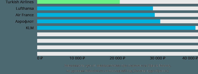 Динамика цен в зависимости от авиакомпании, совершающей перелет из Уфы в Малагу
