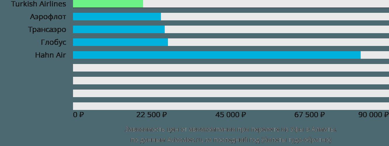 Динамика цен в зависимости от авиакомпании, совершающей перелет из Уфы в Алматы