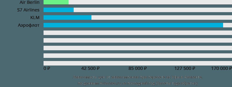 Динамика цен в зависимости от авиакомпании, совершающей перелет из Уфы в Аликанте
