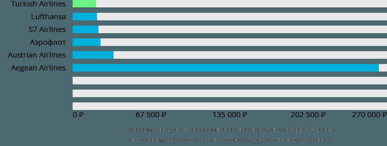 Динамика цен в зависимости от авиакомпании, совершающей перелет из Уфы в Афины