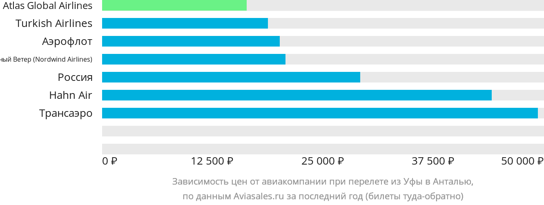 Динамика цен в зависимости от авиакомпании, совершающей перелет из Уфы в Анталью