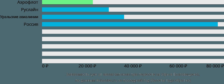 Динамика цен в зависимости от авиакомпании, совершающей перелет из Уфы в Благовещенск