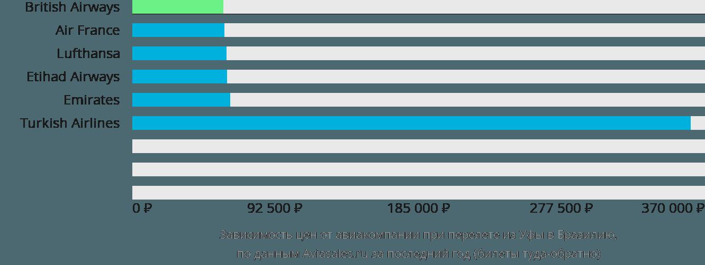Динамика цен в зависимости от авиакомпании, совершающей перелёт из Уфы в Бразилию
