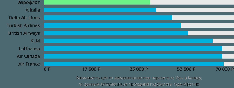 Динамика цен в зависимости от авиакомпании, совершающей перелет из Уфы в Канаду