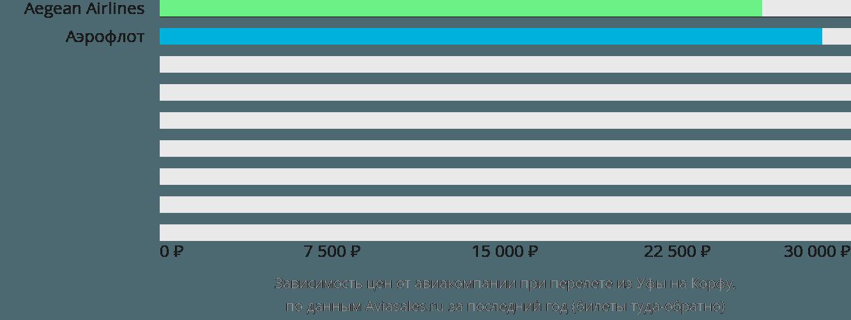 Динамика цен в зависимости от авиакомпании, совершающей перелет из Уфы в Керкиру