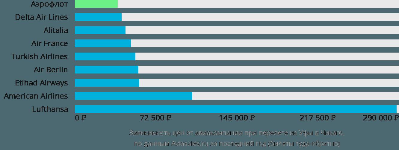 Динамика цен в зависимости от авиакомпании, совершающей перелет из Уфы в Чикаго