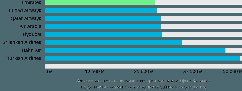 Динамика цен в зависимости от авиакомпании, совершающей перелет из Уфы в Коломбо