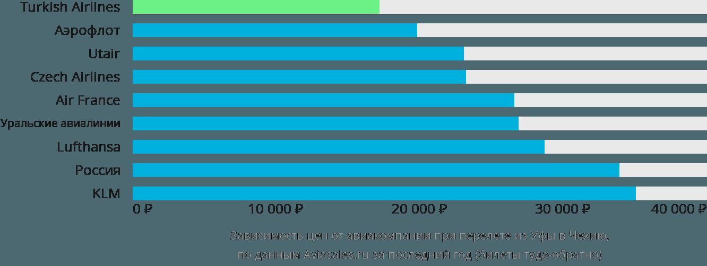 Динамика цен в зависимости от авиакомпании, совершающей перелет из Уфы в Чехию