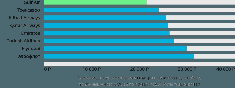 Билет на самолет из уфы до дели билеты на самолет симферополь сочи туда дешево