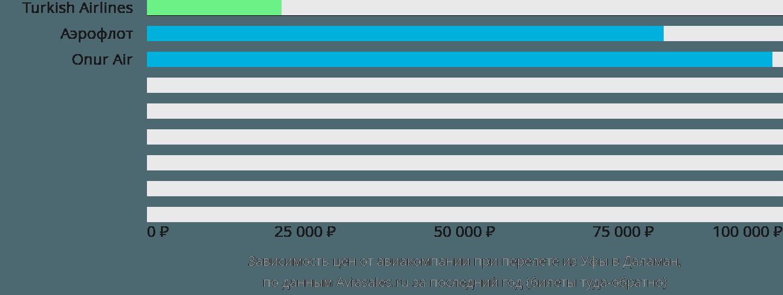 Динамика цен в зависимости от авиакомпании, совершающей перелет из Уфы в Даламан