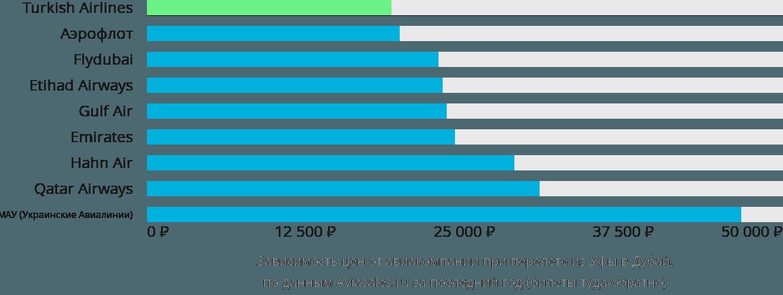 Динамика цен в зависимости от авиакомпании, совершающей перелет из Уфы в Дубаи