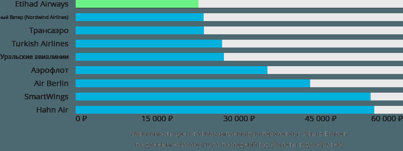 Динамика цен в зависимости от авиакомпании, совершающей перелет из Уфы в Египет