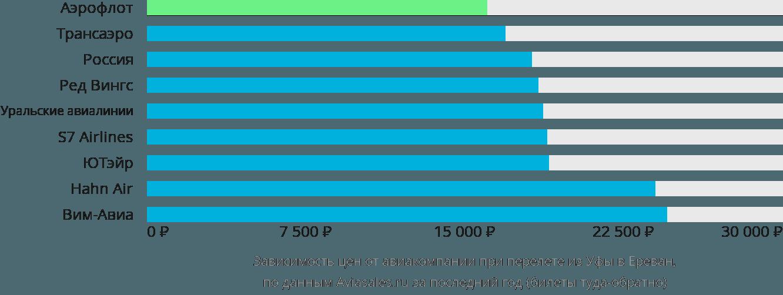 Динамика цен в зависимости от авиакомпании, совершающей перелет из Уфы в Ереван