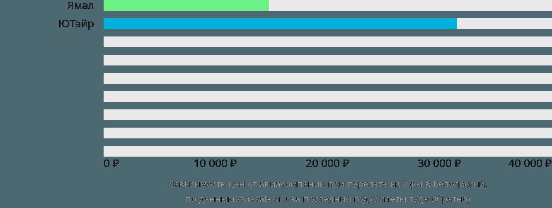 Динамика цен в зависимости от авиакомпании, совершающей перелет из Уфы в Белоярский