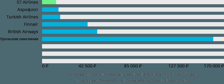 Динамика цен в зависимости от авиакомпании, совершающей перелет из Уфы в Финляндию